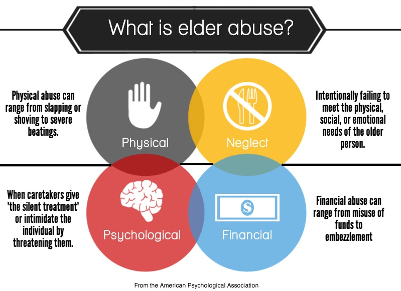Elder Abuse Often Goes Unreported